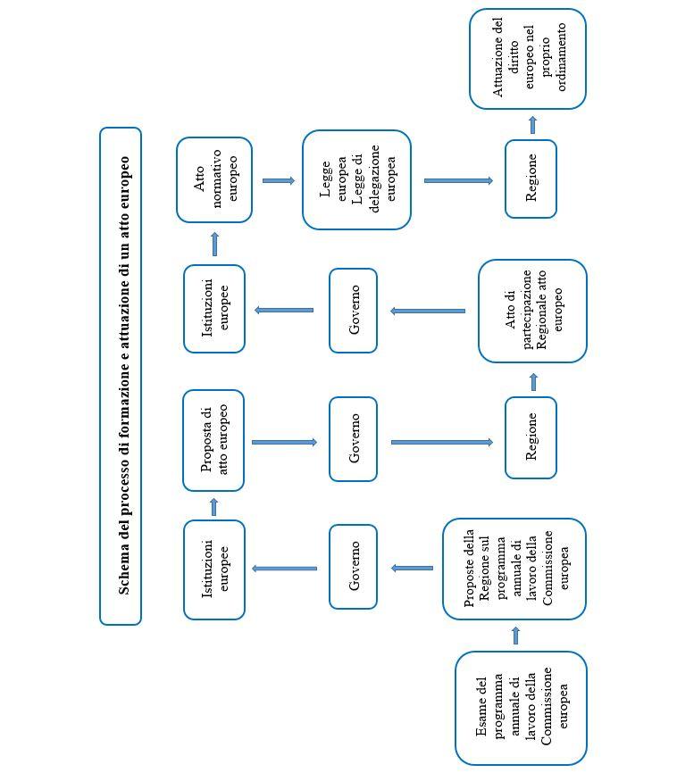 schema processo formazione